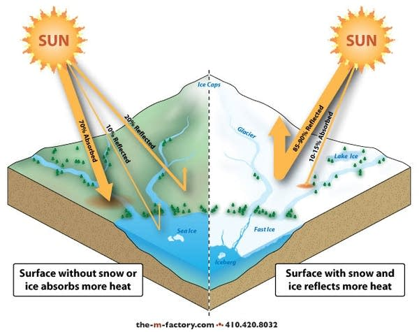 Effect of snow cover
