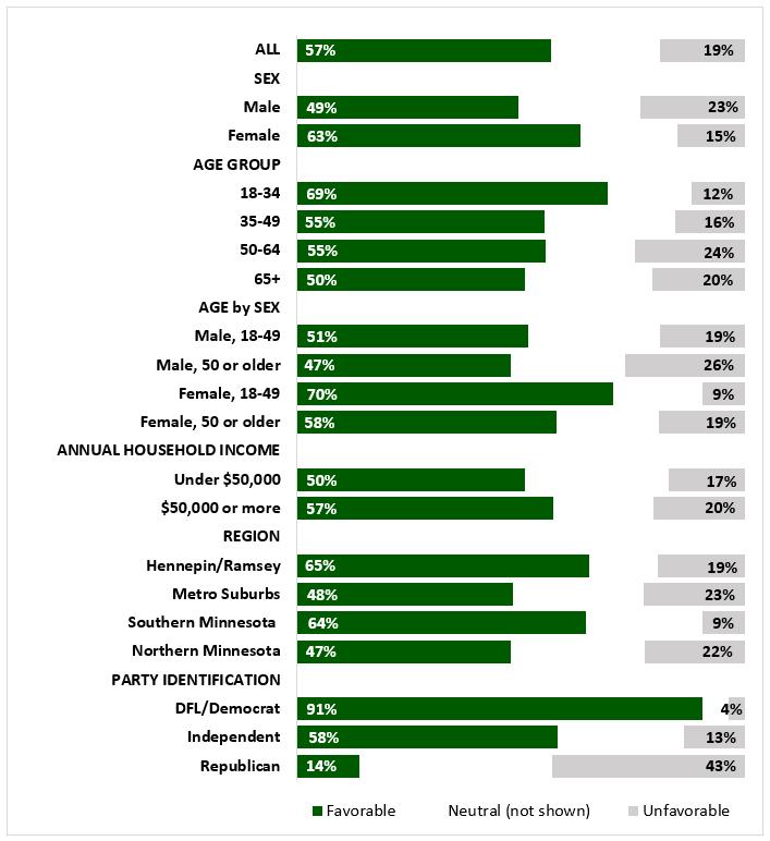 klobuchar-fav-mn-poll-sept2018-graph.PNG