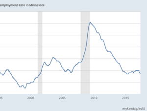 Minnesota unemployment rate through May 2017