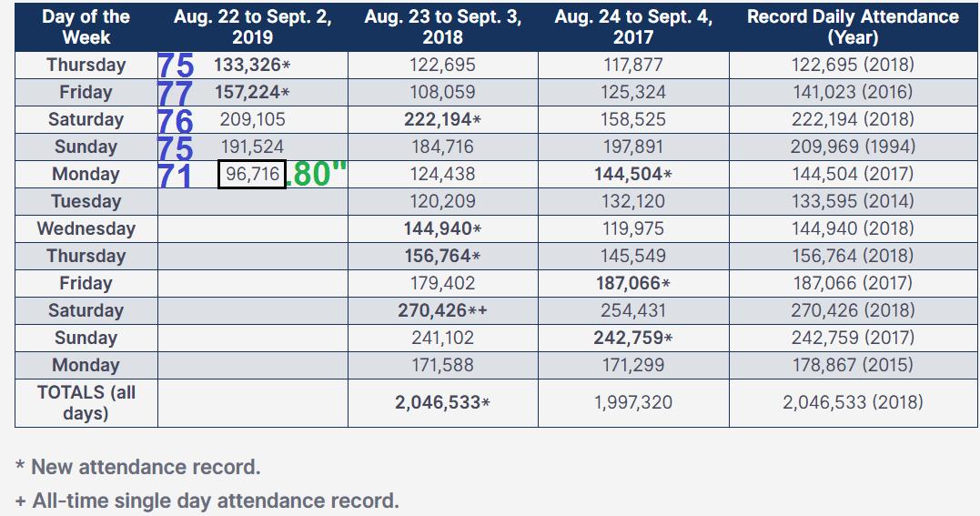 Minnesota State Fair attendance