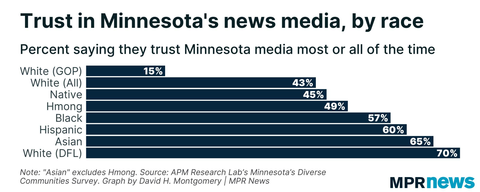 Graph of trust in Minnesota news media