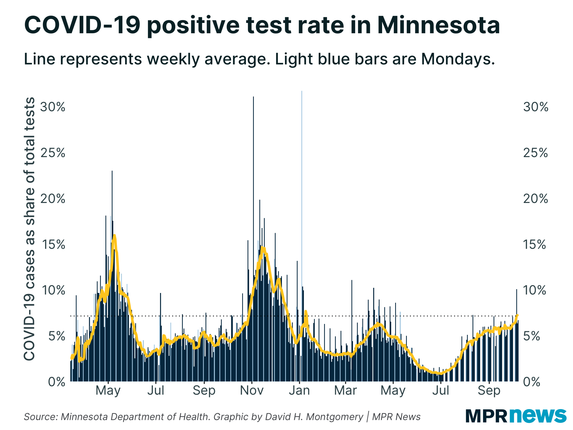 Percent of COVID-19 tests to come back positive
