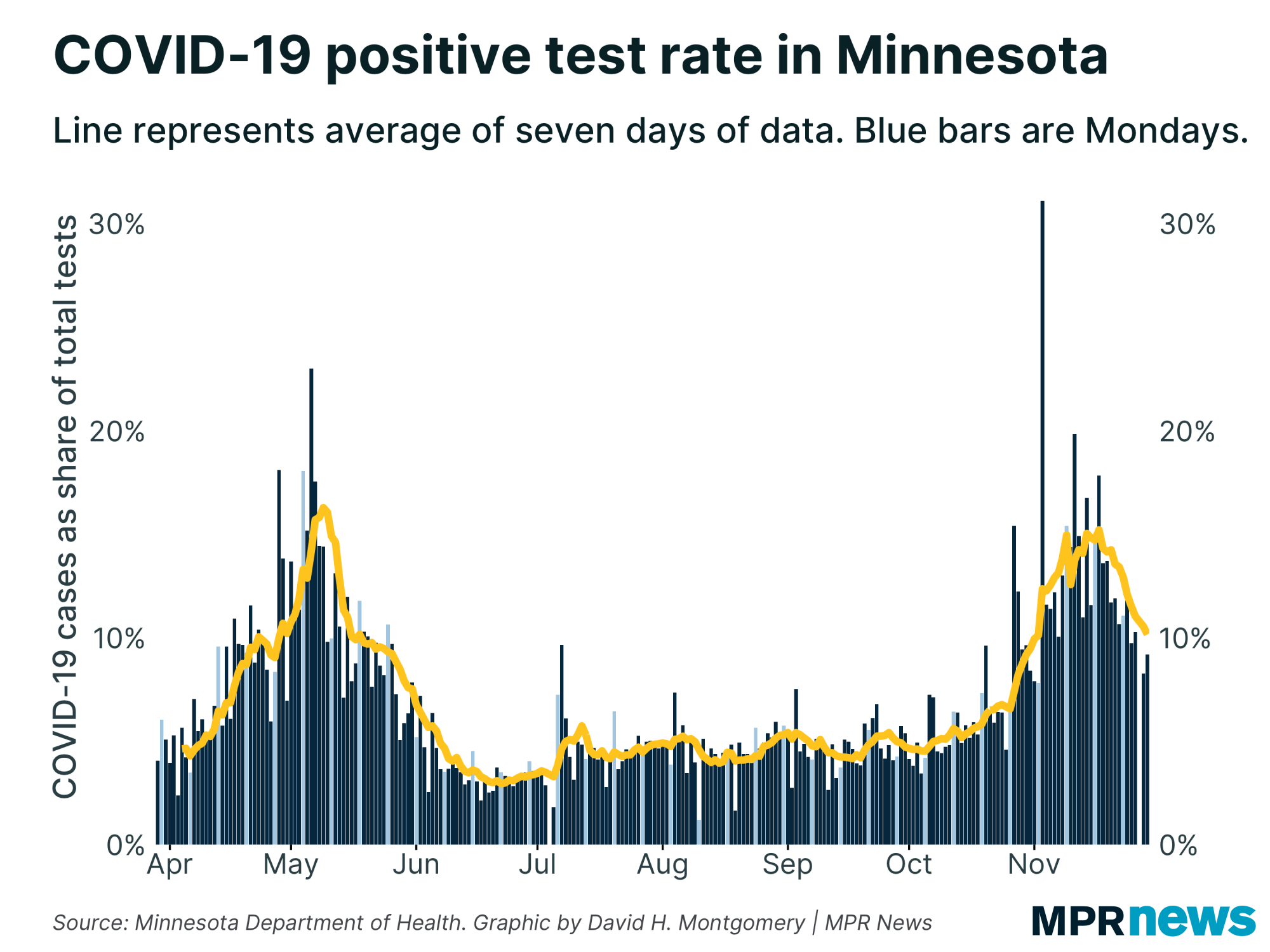 Nov. 29 update on COVID-19 in MN: 57 more deaths; test positivity rate trending downward