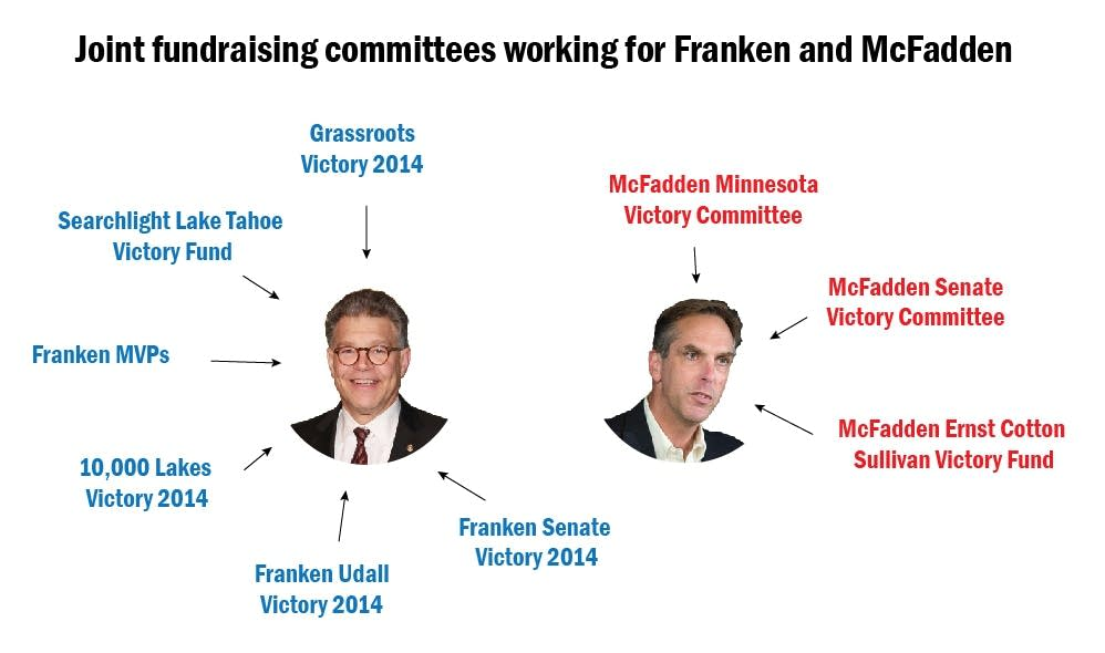 Joint fundraising committees