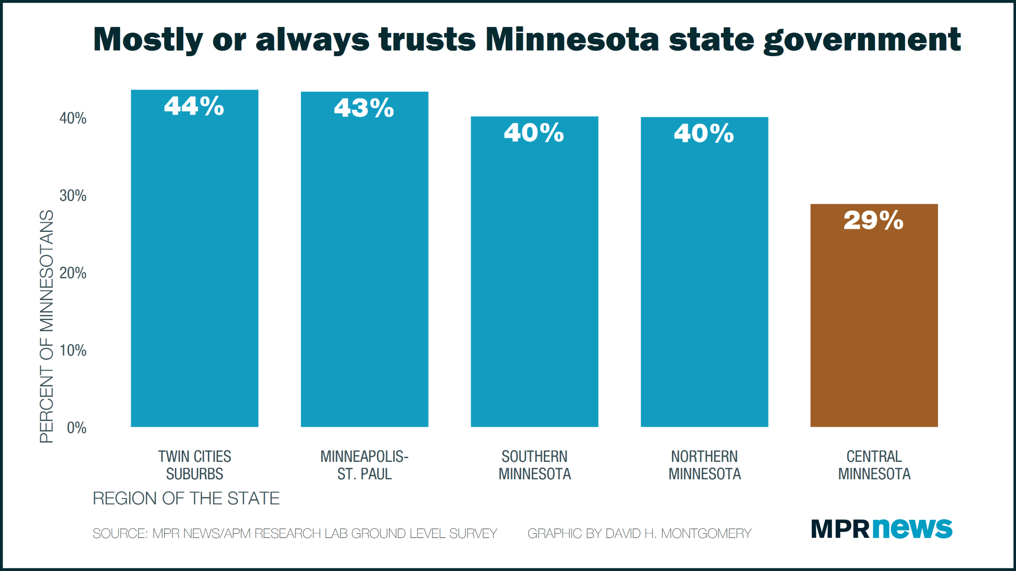 Central Minnesota has significantly lower trust in state government.