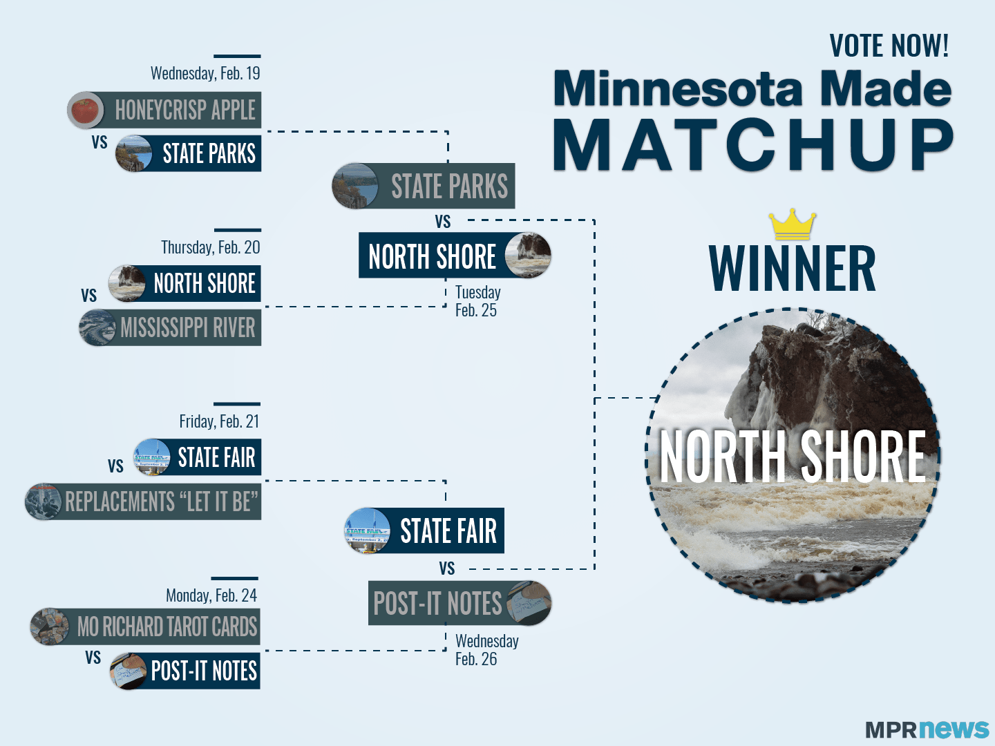 The North Shore is the winner of the Minnesota Made Matchup!