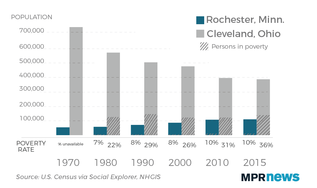 High poverty rates remain in Cleveland