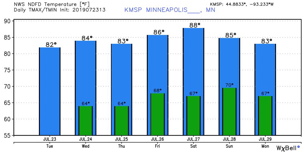 Temperature forecast for Minneapolis.