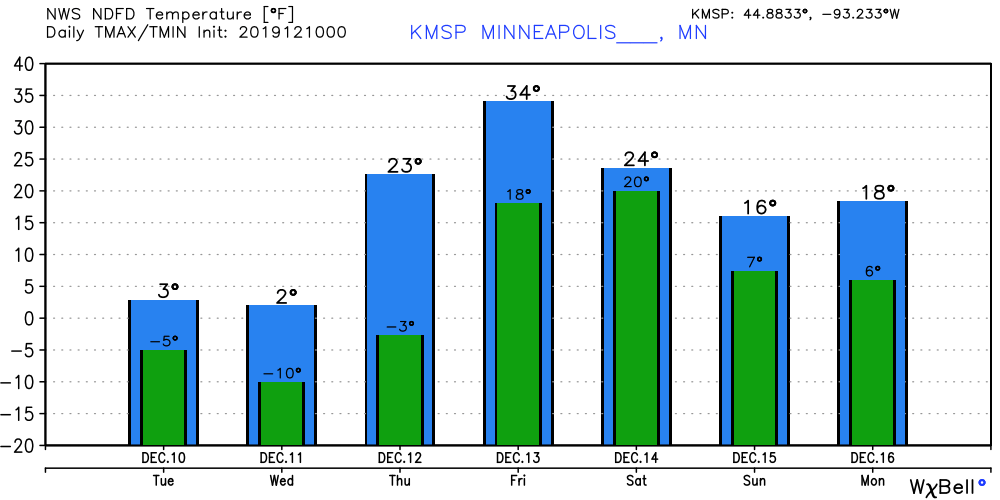 Temperature forecast for Twin Cities