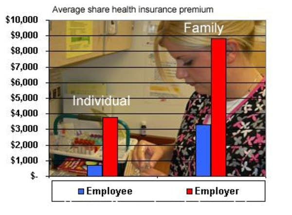 Employers pay most of their workers' premiums