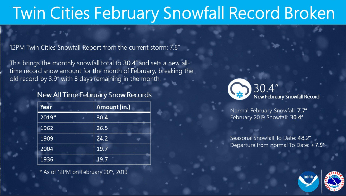 2 20 Feb snow record