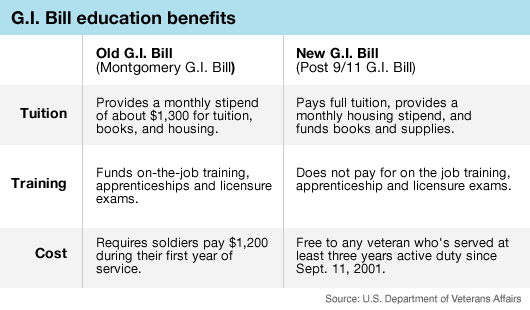 Graphic: GI Bills