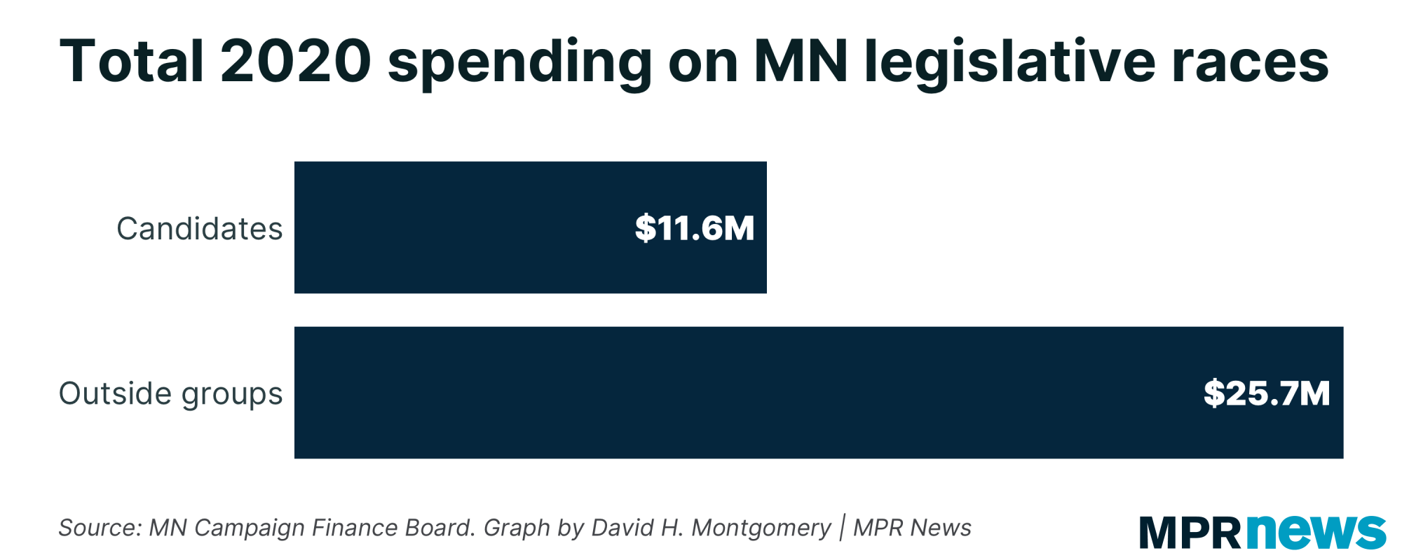 Total 2020 spending on MN legislative races by candidates, outside groups