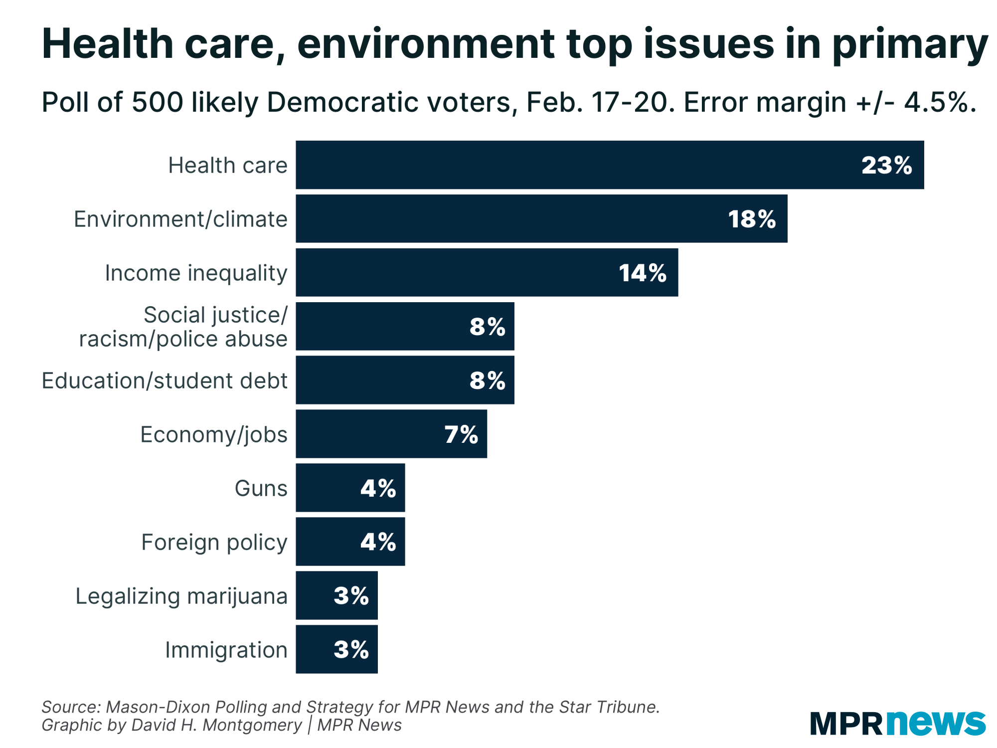 Health care, environment are among top issues in the presidential primary.
