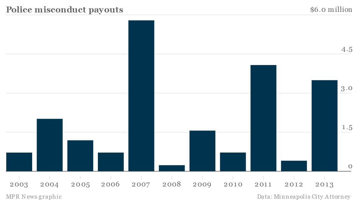 Payouts
