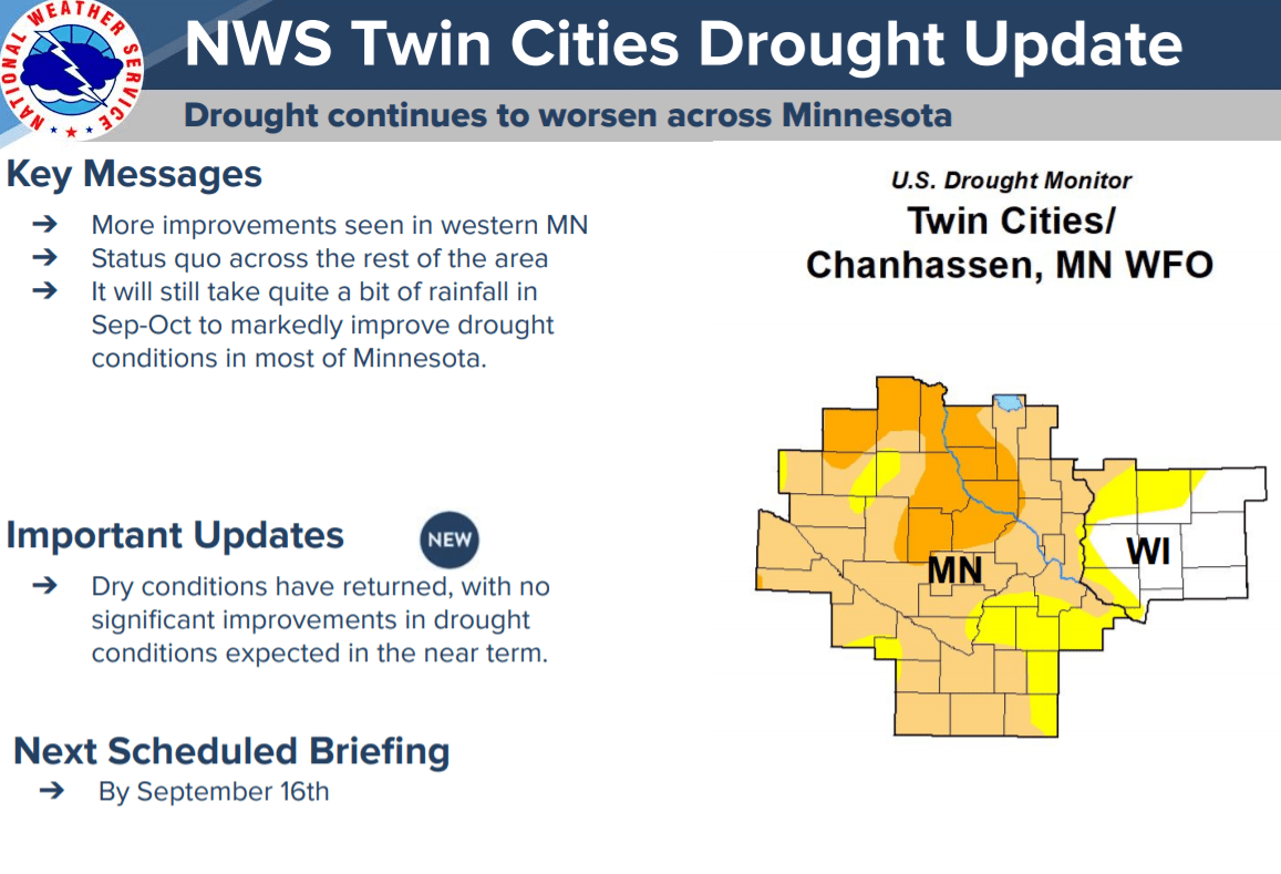 Drought categories for the Twin Cities