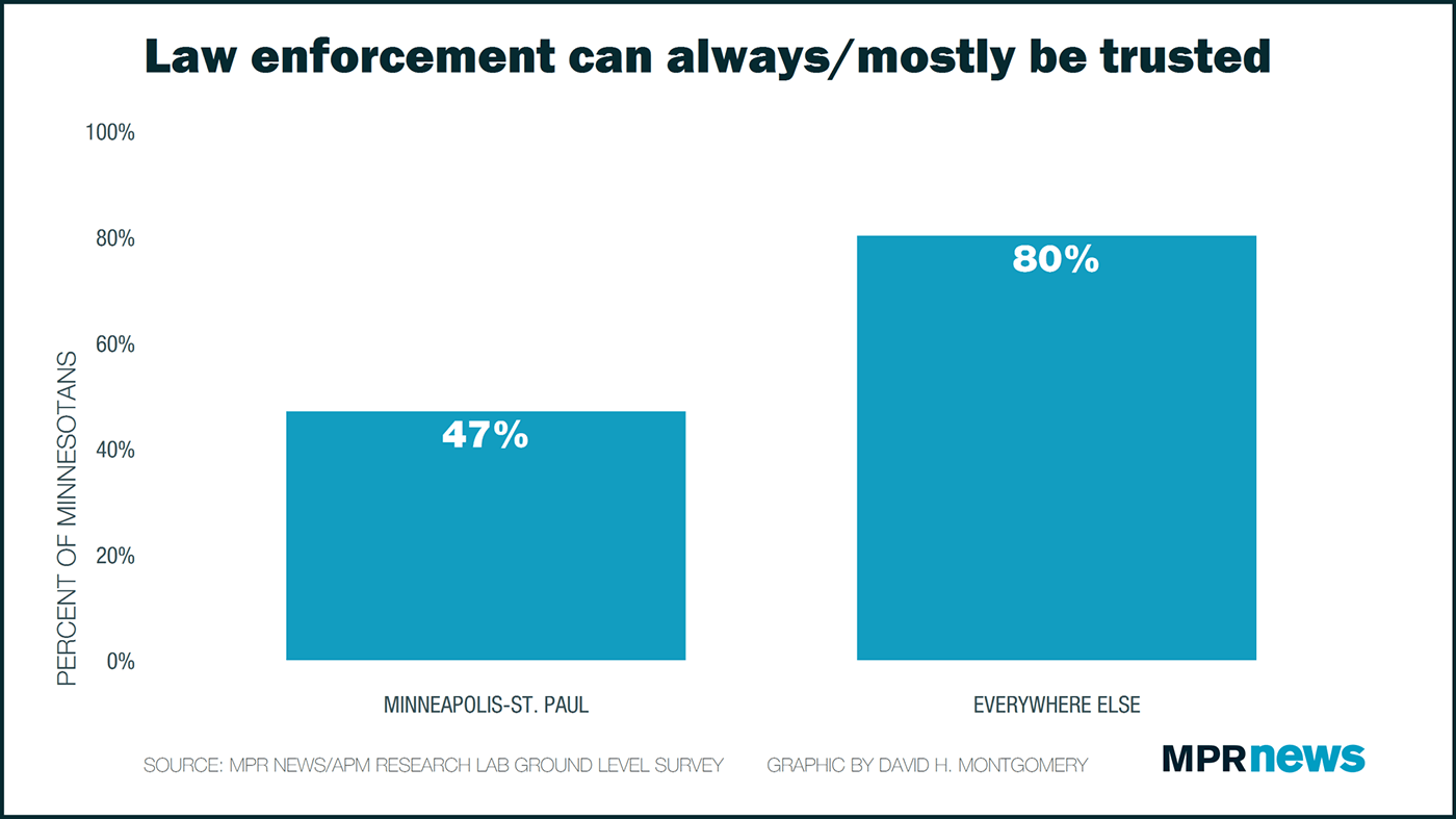 Trust in law enforcement