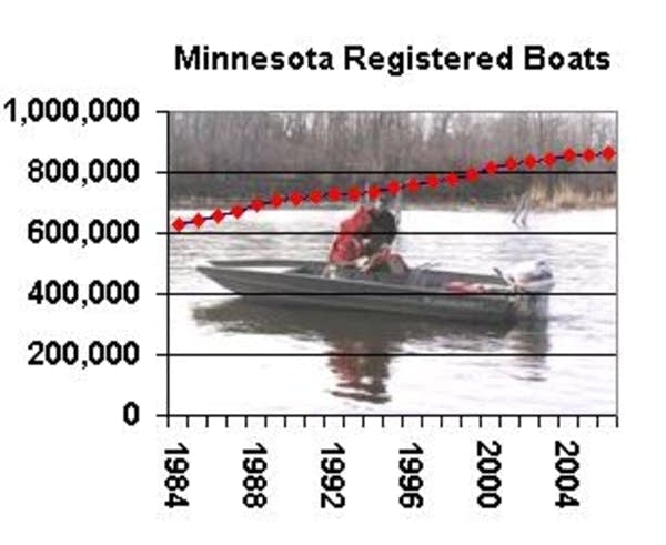 Minnesotans own more than 800,000 boats.