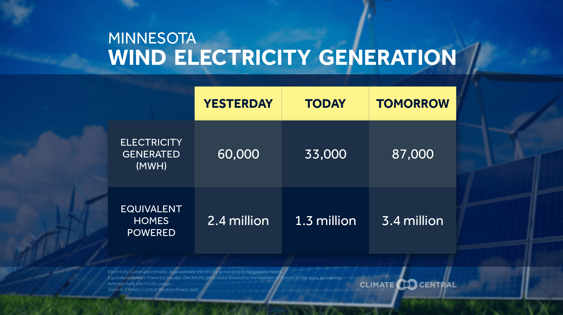 Wind power production
