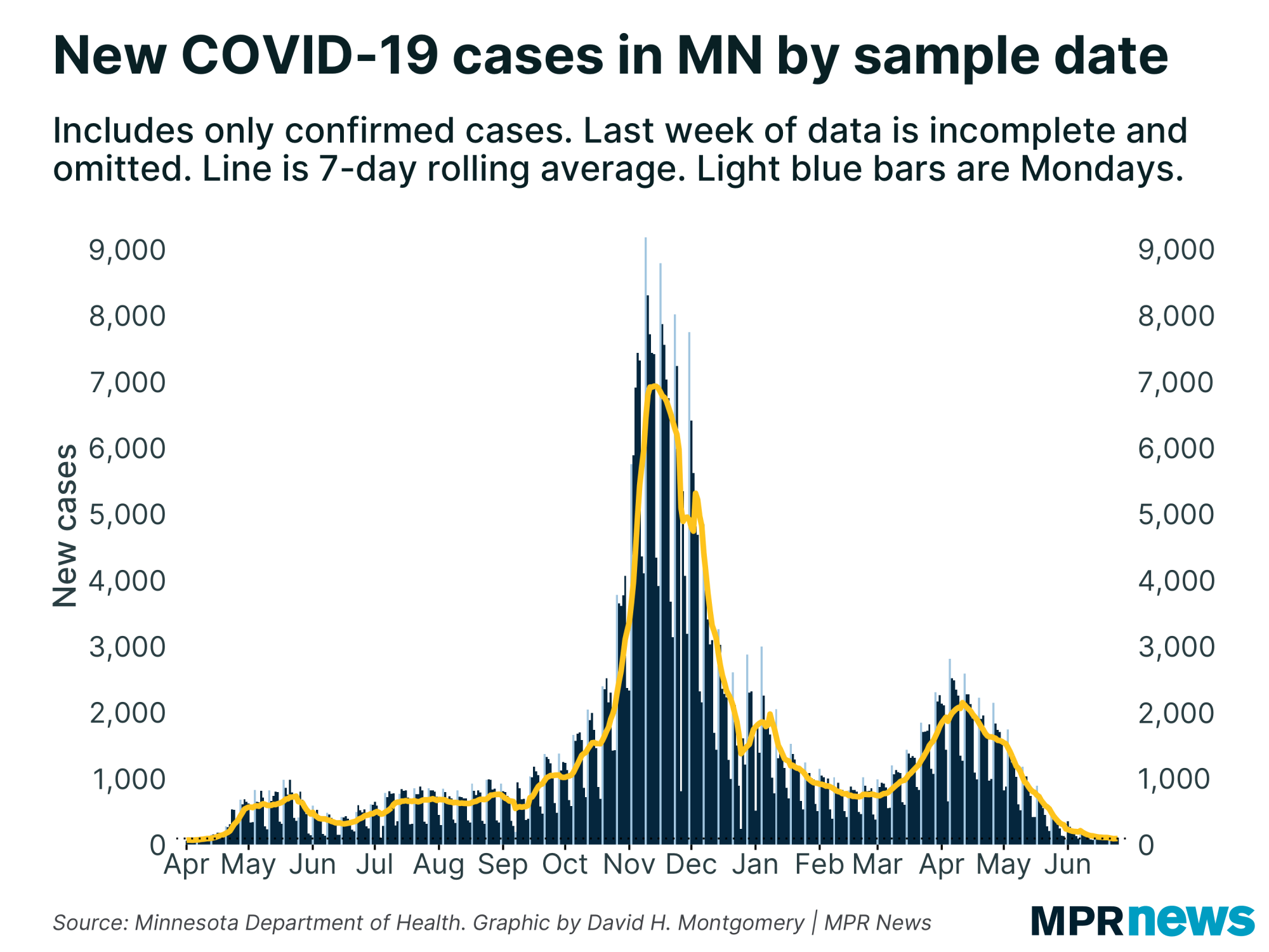 New COVID-19 cases in Minnesota by sample date