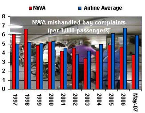 Northwest's baggage handling record