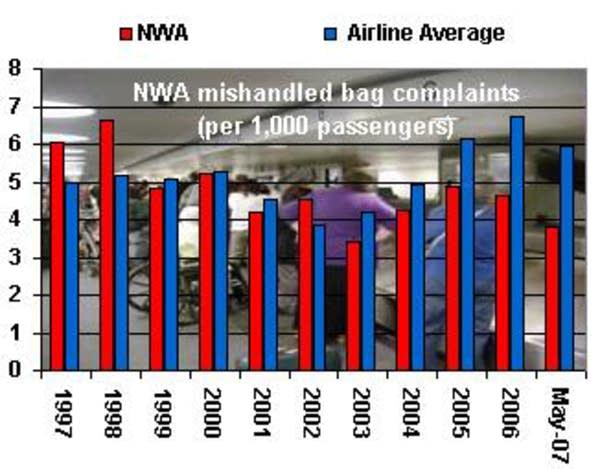 Northwest's baggage handling record