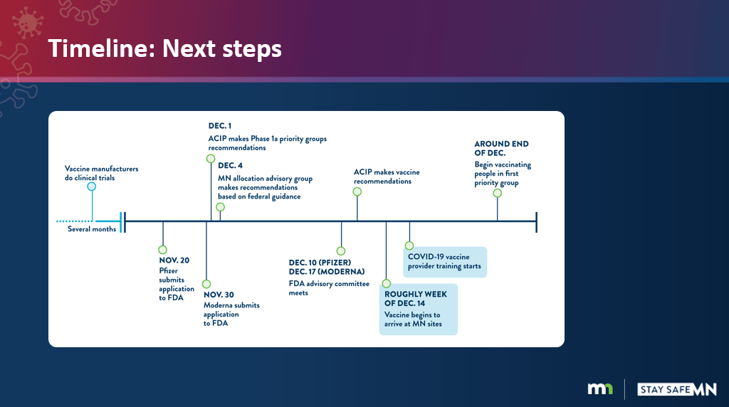 A presentation slide shows timeline of COVID-19 vaccine