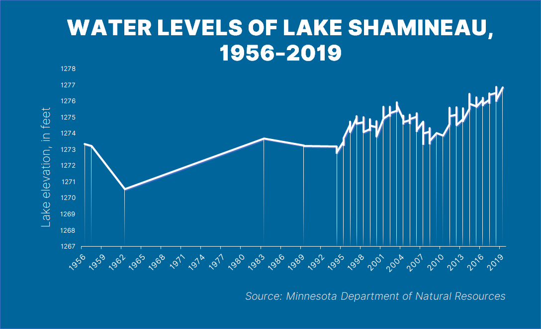 The water levels of Shamineau Lake have steadily risen.