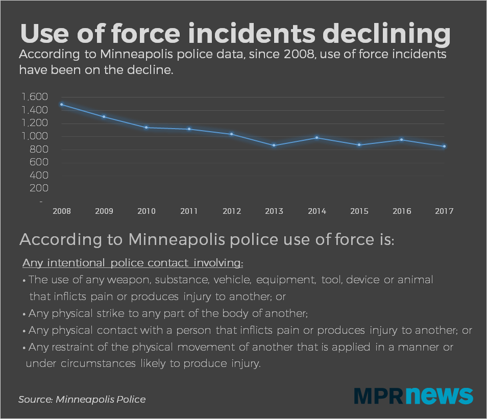 According to Minneapolis Police, use of force incidents are on the decline