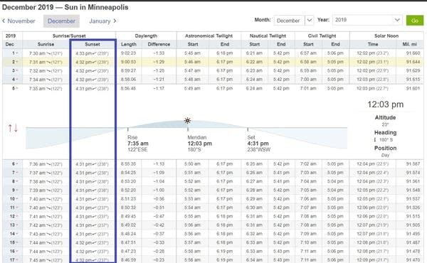 December sun data for Minneapolis