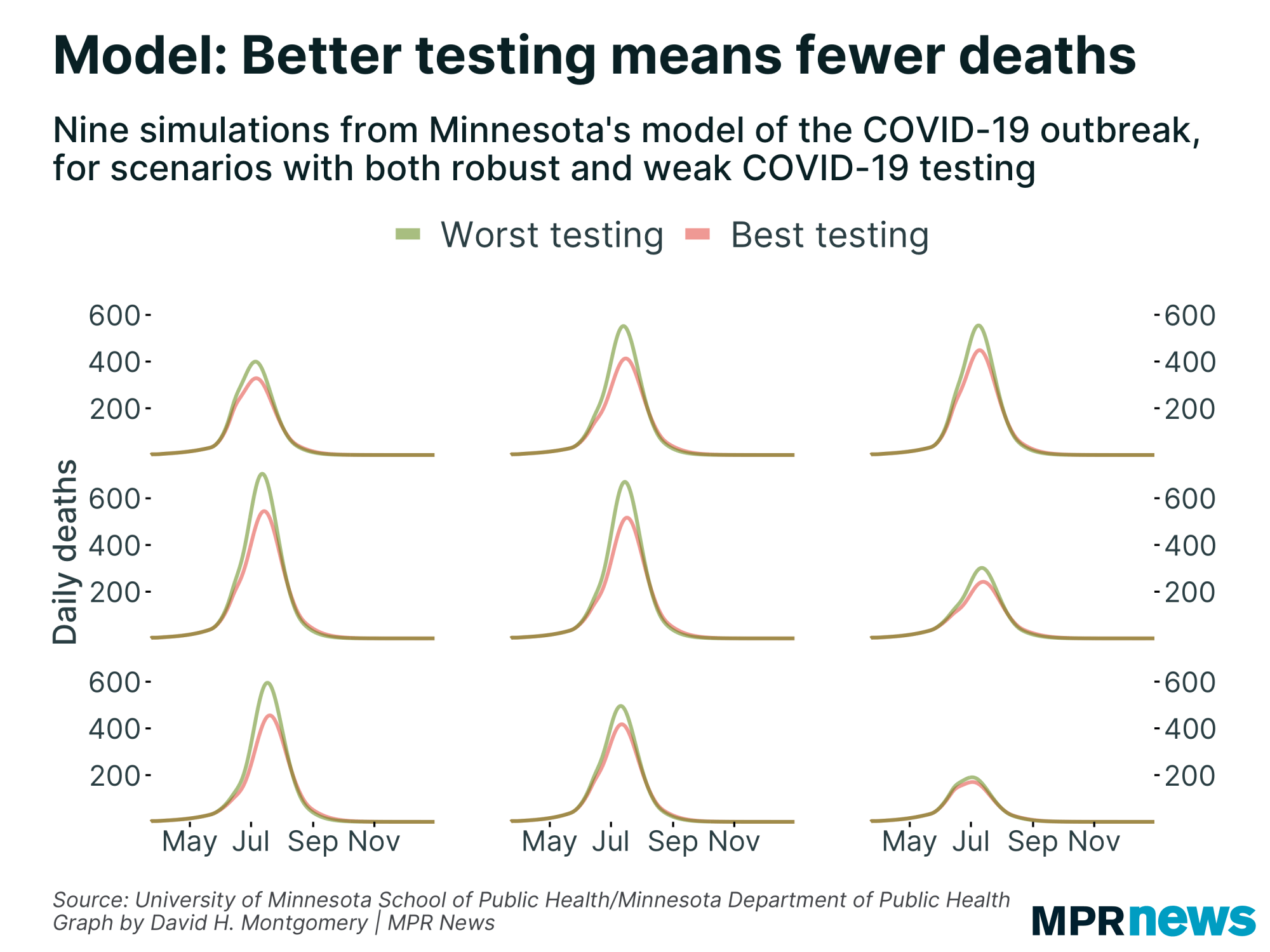 Sample simulations predict lives saved from better COVID-19 treatments