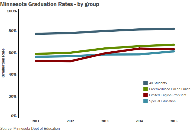 Minnesota's graduation rates by group