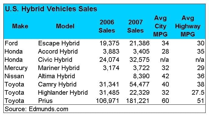 Hybrid sales are taking off