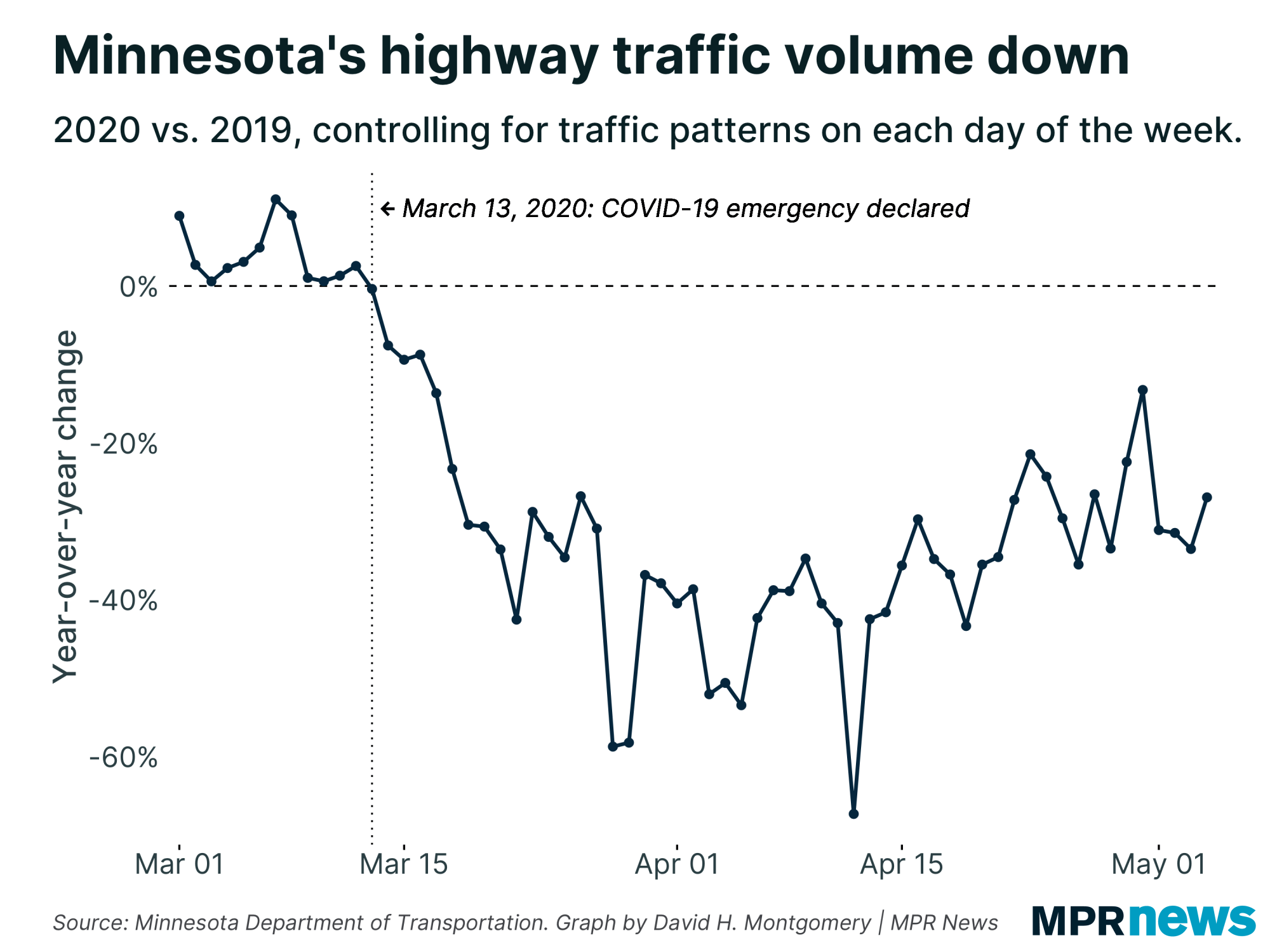 Traffic volume on Minnesota roads has fallen in the COVID-19 shutdown.