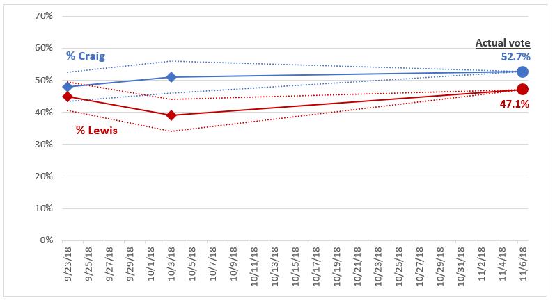 MN Poll Watch 2018 U.S. House District 2