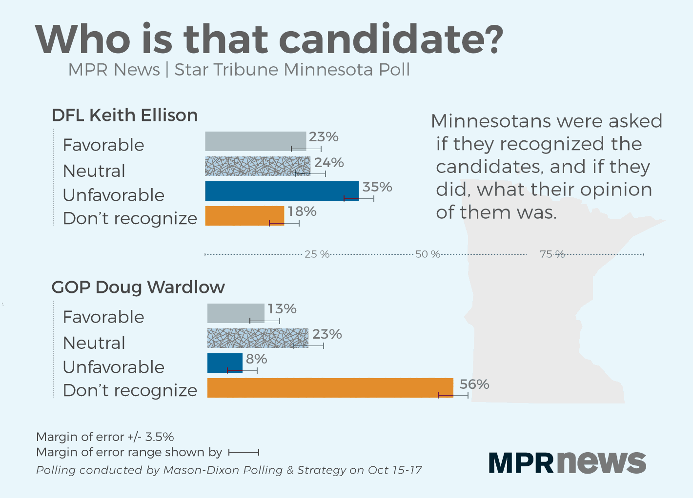 Unfavorability and lack of recognition for candidates