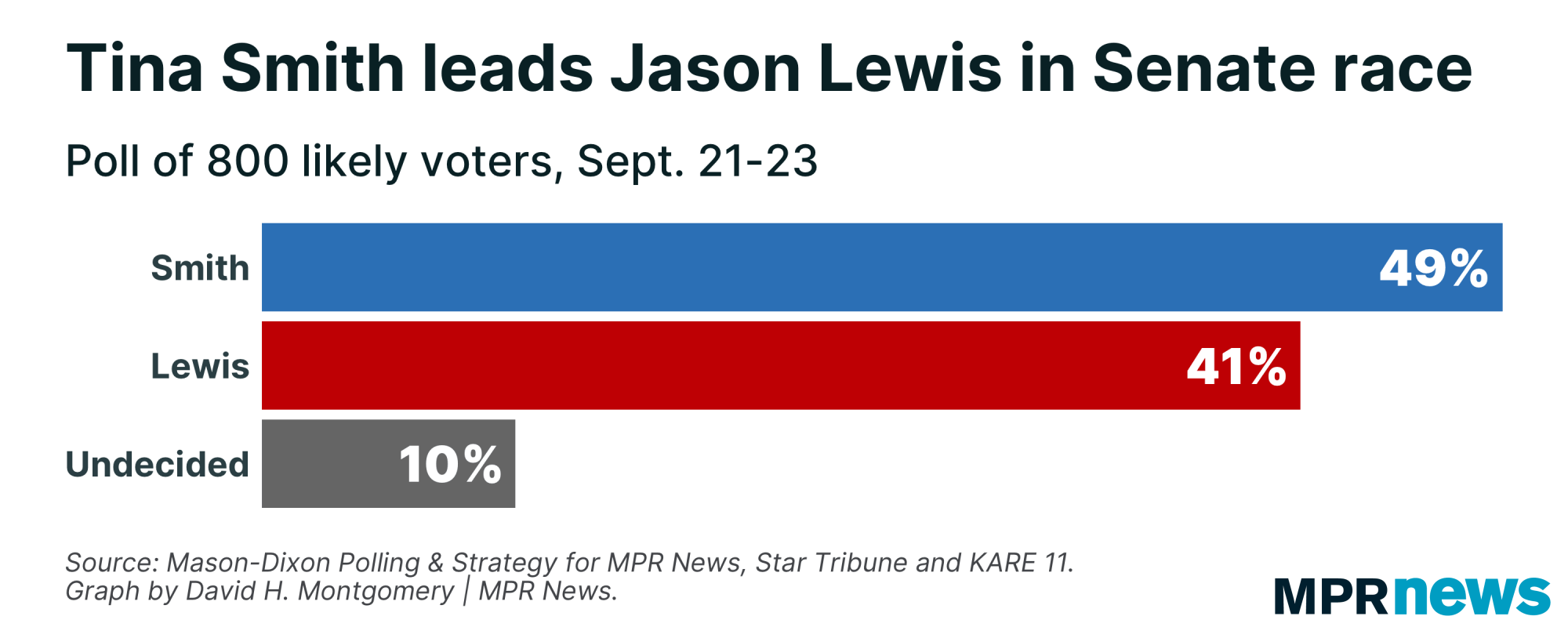 49% of Minnesota voters back Tina Smith, 41% Jason Lewis