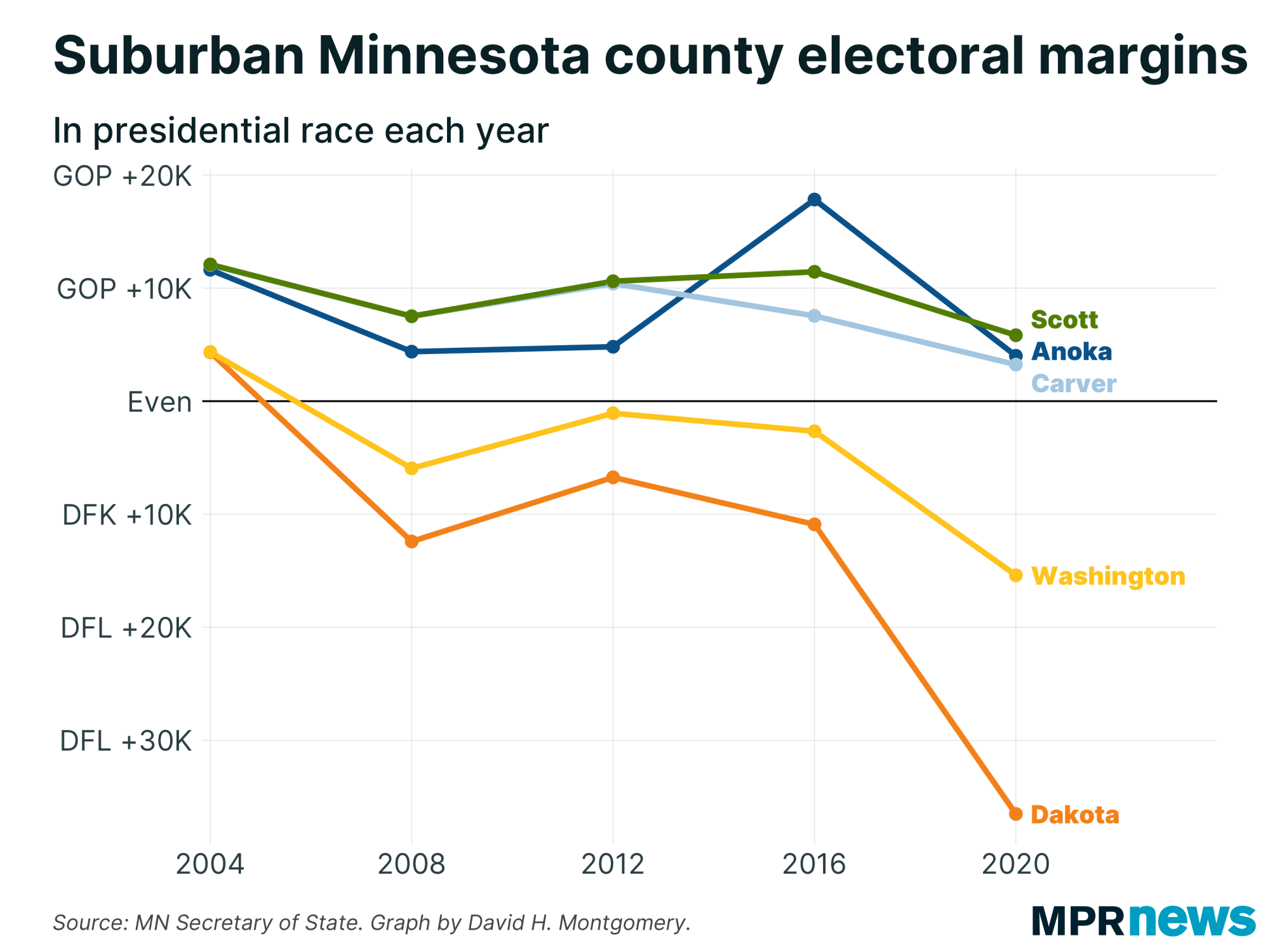 Line graph: Suburban Minnesota county electoral Margins.