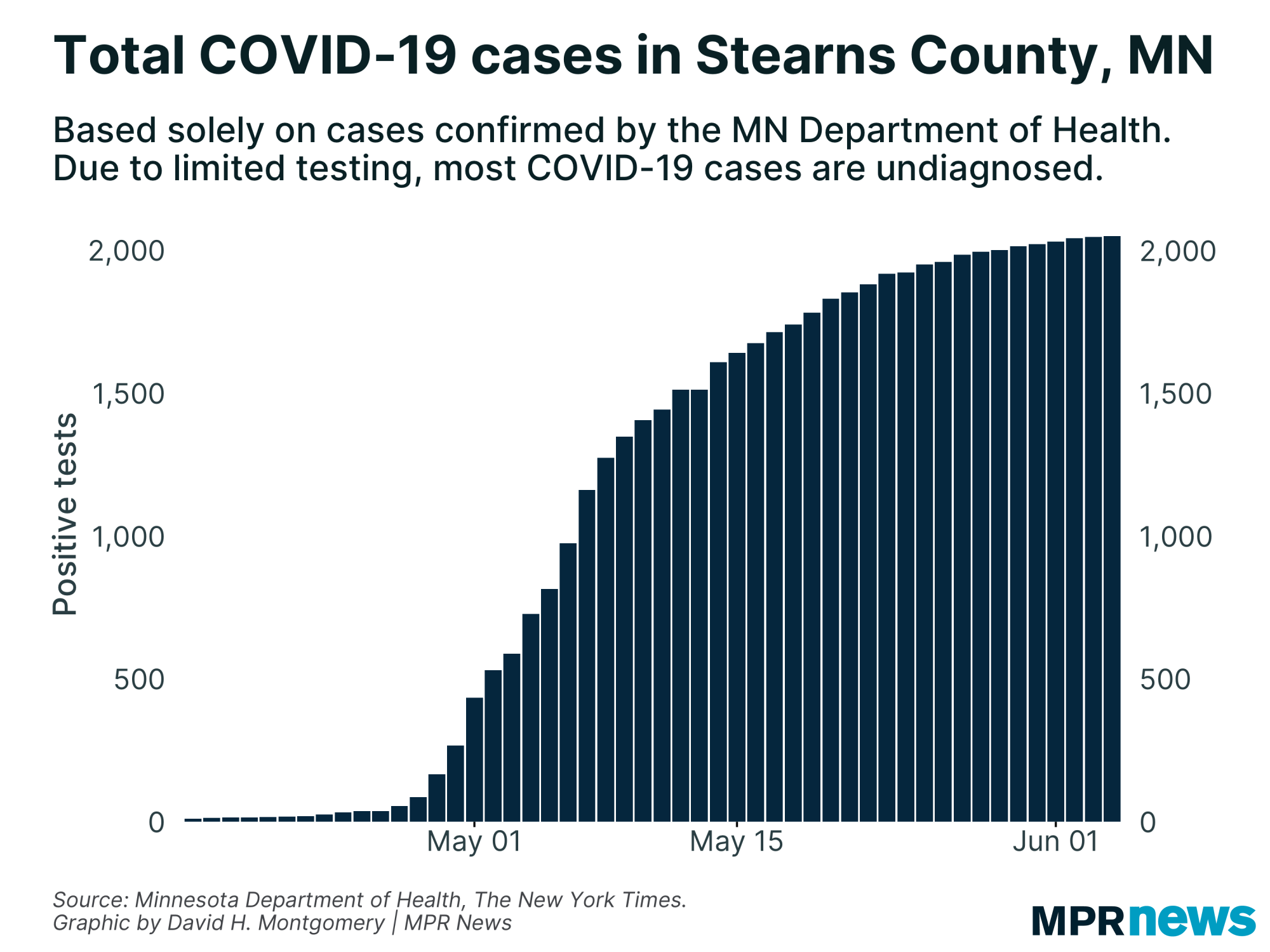 Confirmed COVID-19 cases in Stearns County, MN.