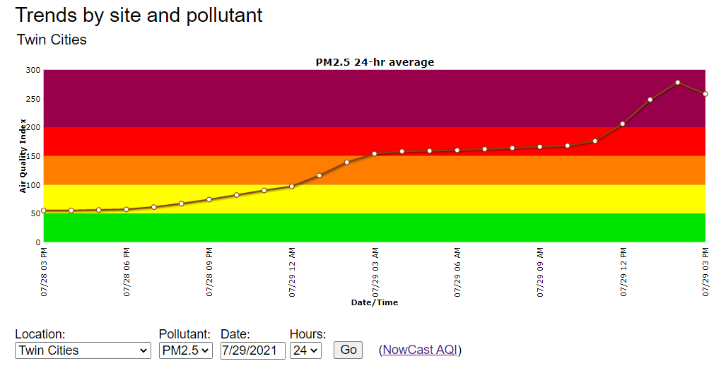 Air Quality Index readings in the Twin Cities Thursday
