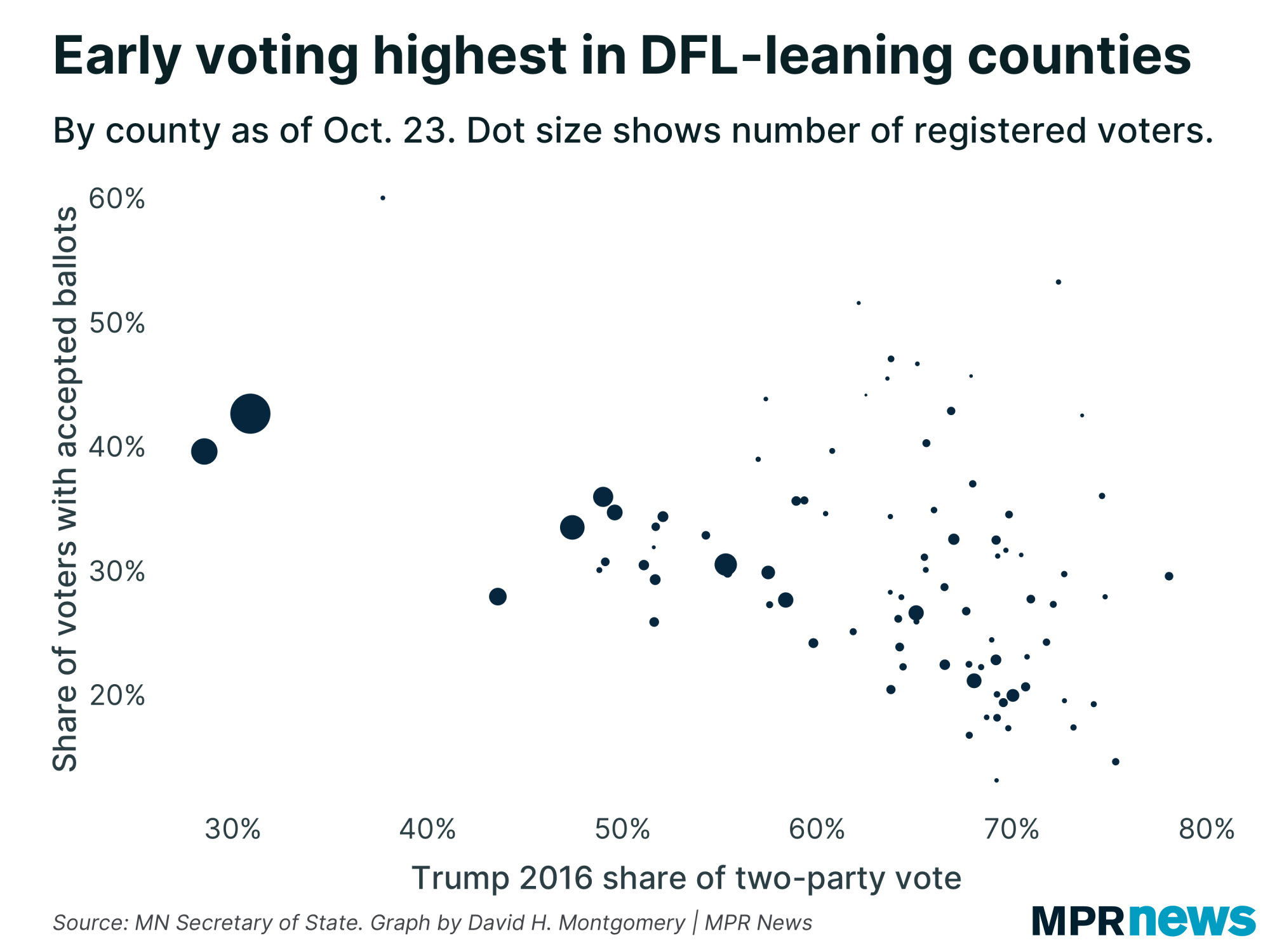 Early voting as of Oct. 23 by county, vs. Donald Trump's 2016 vote share