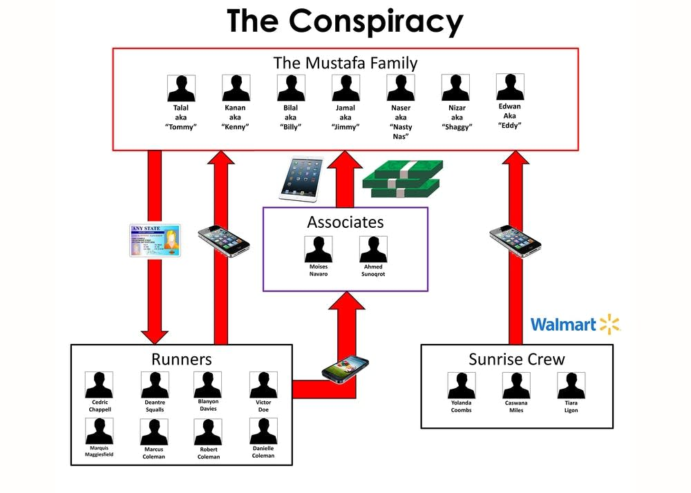 Structure of alleged conspiracy