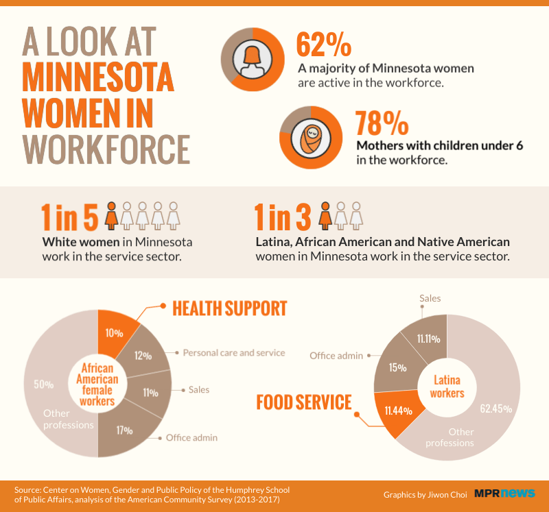 A look at Minnesota women in the workforce.