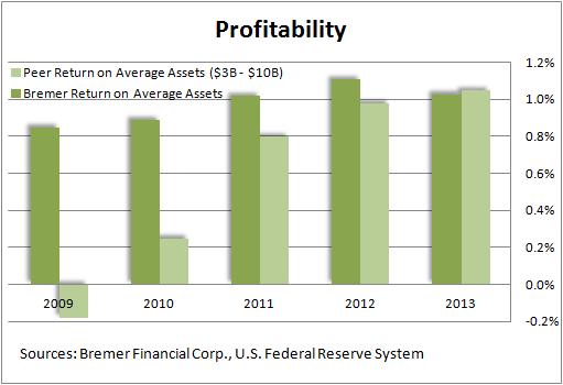 Bremer Financial Corp.