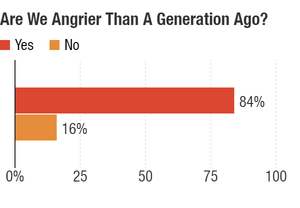 Are we angrier than a generation ago?
