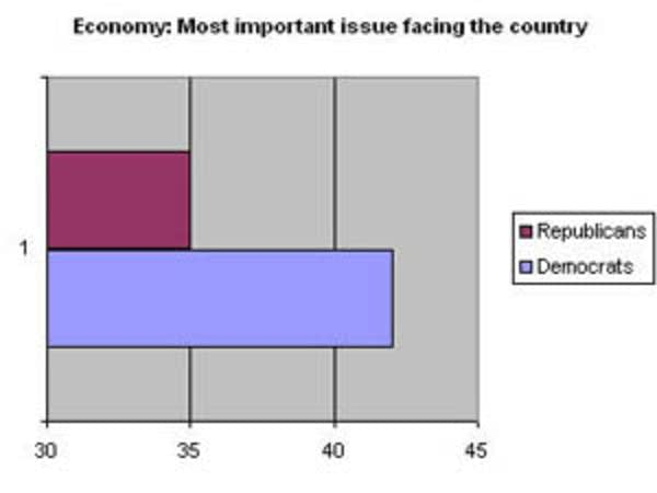 Economy most important issue
