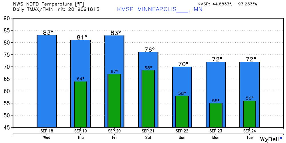 Temperatures forecast for Minneapolis