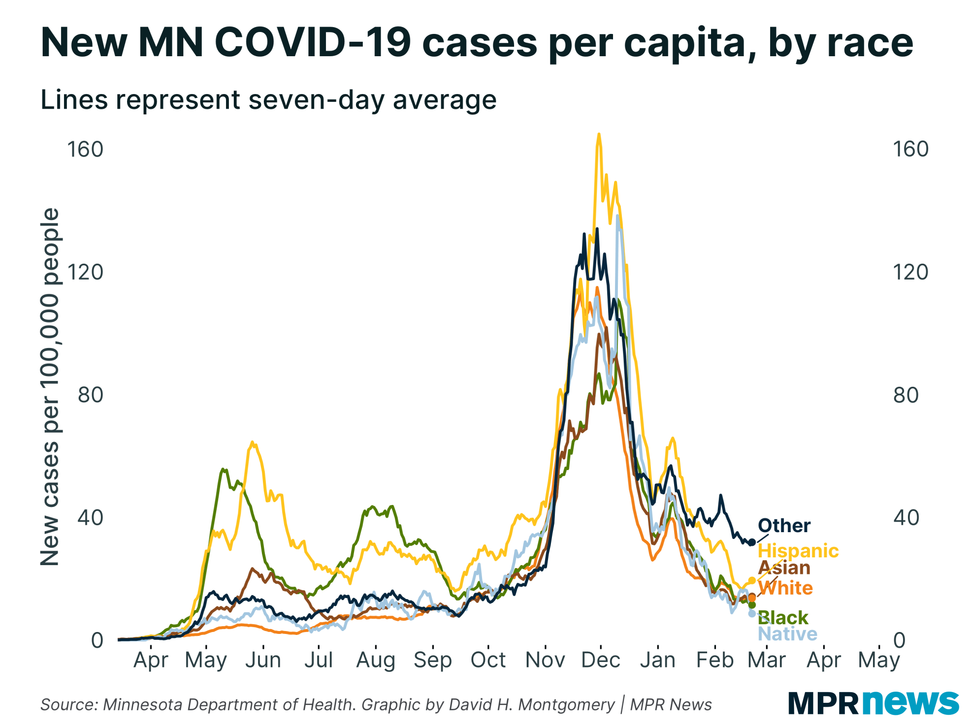 New COVID-19 cases per capita by race