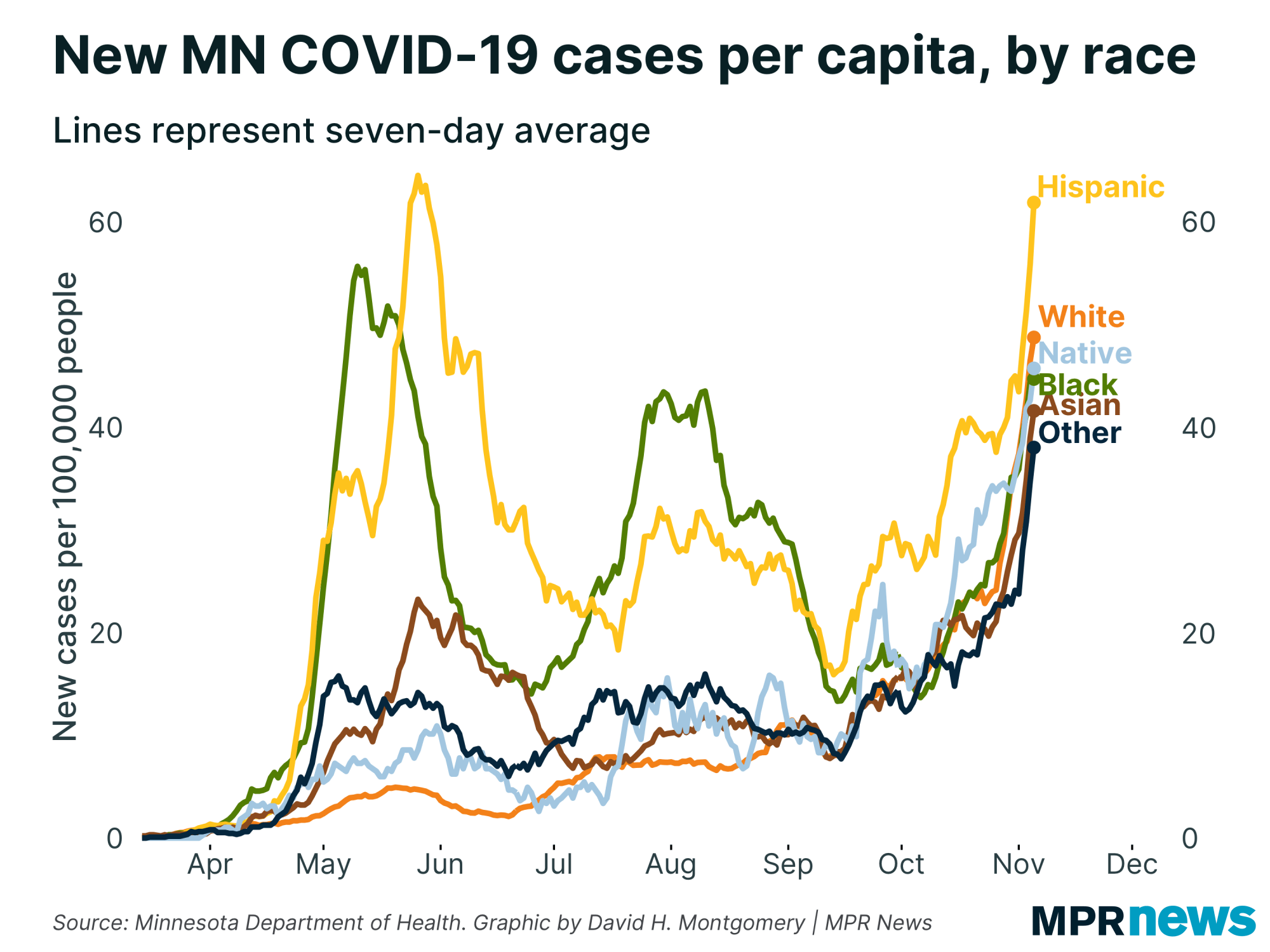 COVID-19 new cases per person by race