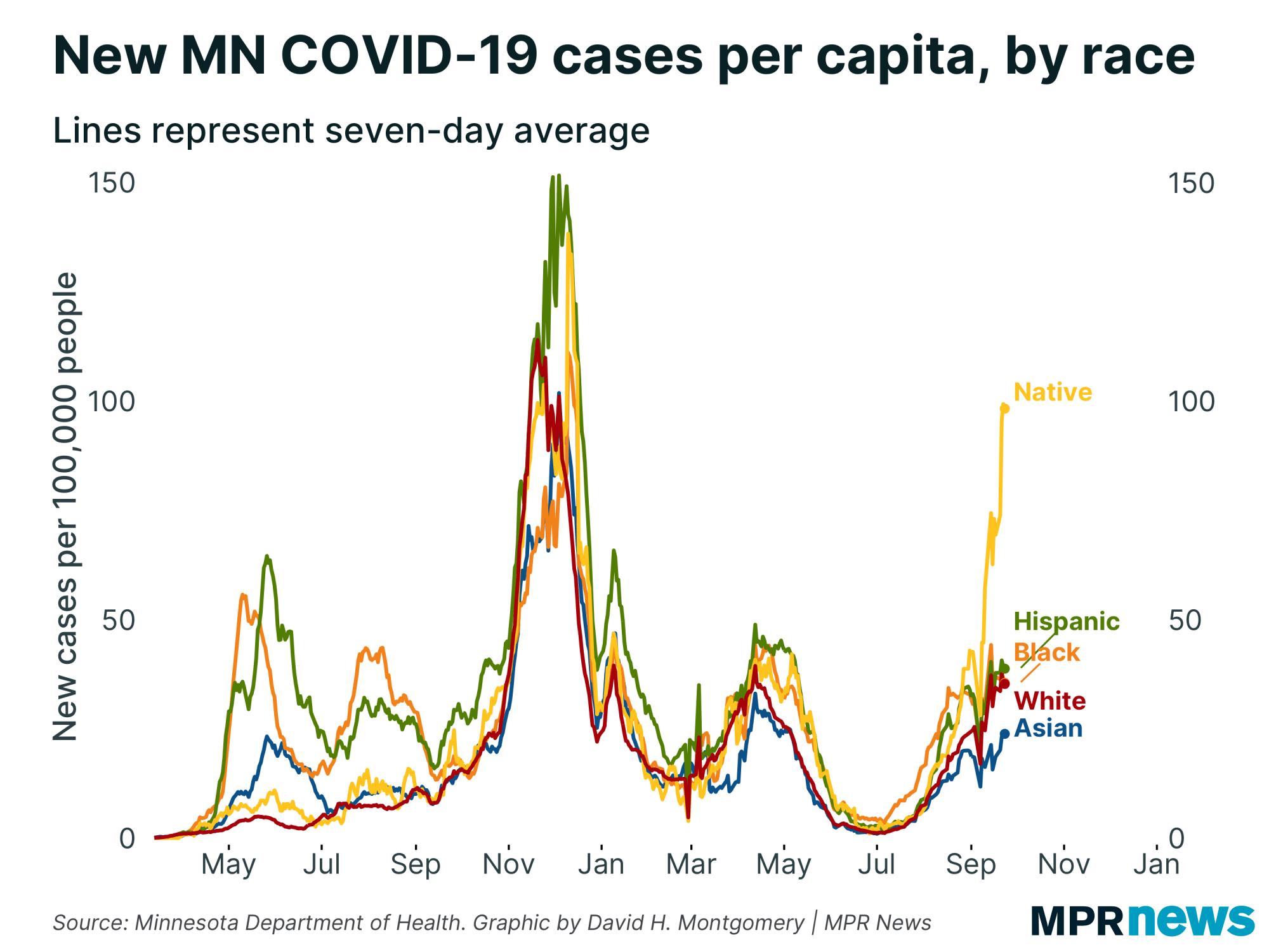 New COVID-19 cases per capita by race